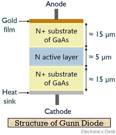 structure of gunn diode