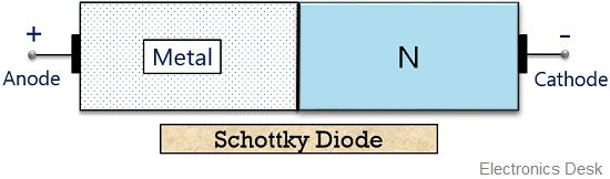 structure of schottky diode