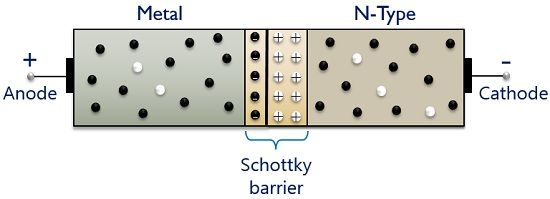unbiased condition of schottky diode