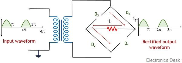 Output for positive half for bridge type full wave rectifier