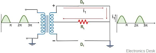 Output for positive half of centre-tap full wave rectifier