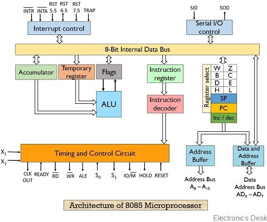 architecture of 8085 microprocessor