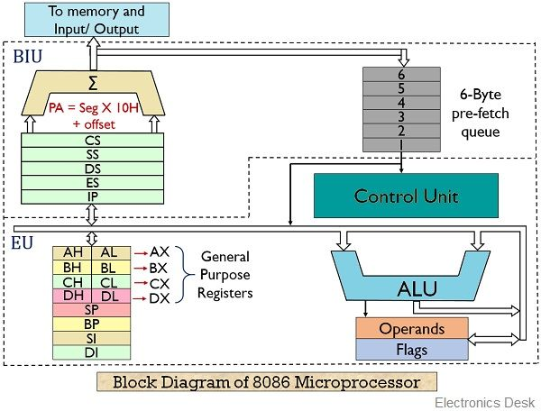 What Is 8086 Microprocessor  Definition  Block Diagram Of Architecture And Working Of 8086