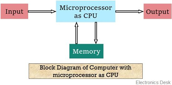 What Is A Microprocessor  Definition  Invention  Working