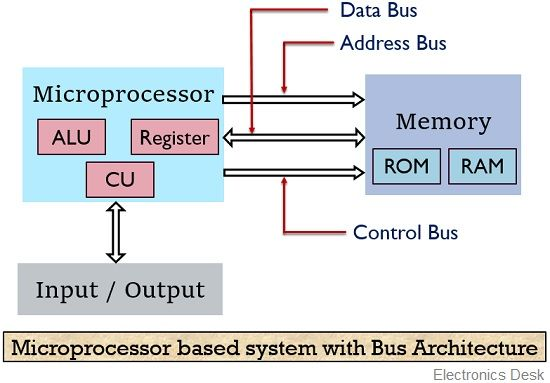 microprocessor based system with bus architecture