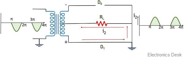 output for negative half for centre-tap full wave rectifier