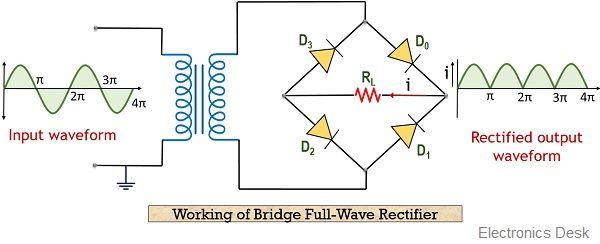 working of bridge type full wave rectifier