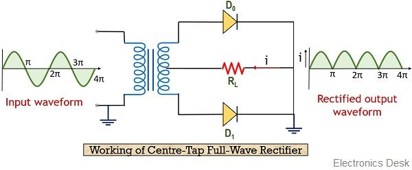 working of centre-tap full wave rectifier