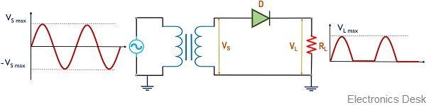 working of half wave rectifier