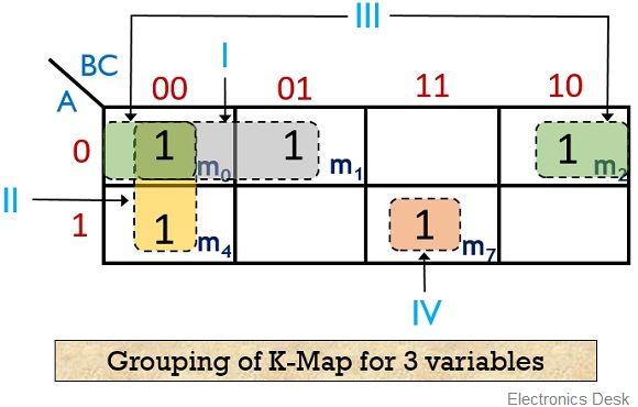 3 variable k map grouping eg 1