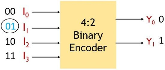 4-2 binary encoder operation