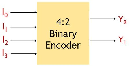 4-2 binary encoder