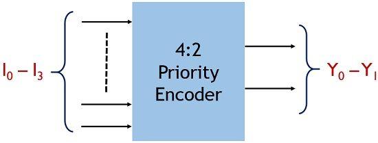 4-2 priority encoder