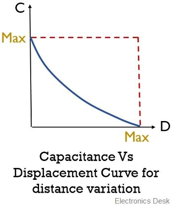 capacitance vs displacement curve for distance variation