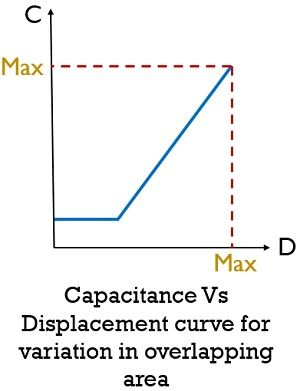 capacitance vs displacement curve for variation in overlapping area