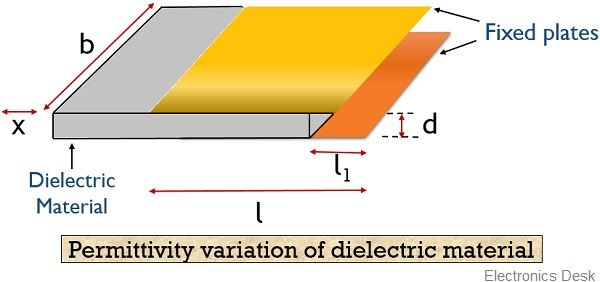 capacitive transducer for permittivity variation of dielectric material