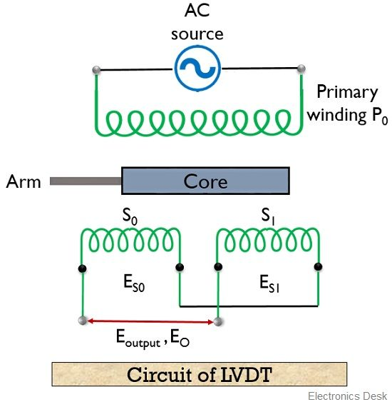 circuit of LVDT