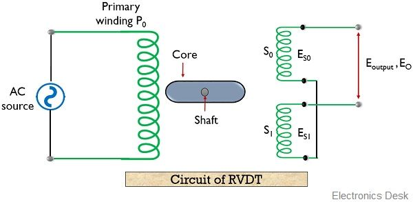 circuit of RVDT