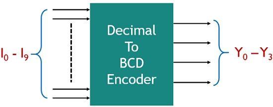 decimal to BCD encoder