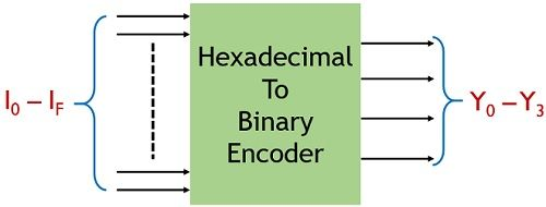 hexadecimal to binary encoder