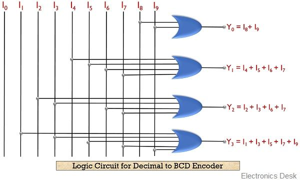 ogic circuit for decimal to BCD encoder