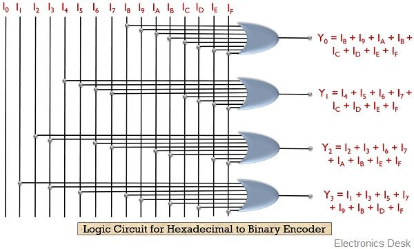 logic circuit for hexadecimal to binary encoder