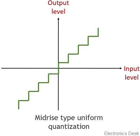 midrise quantization