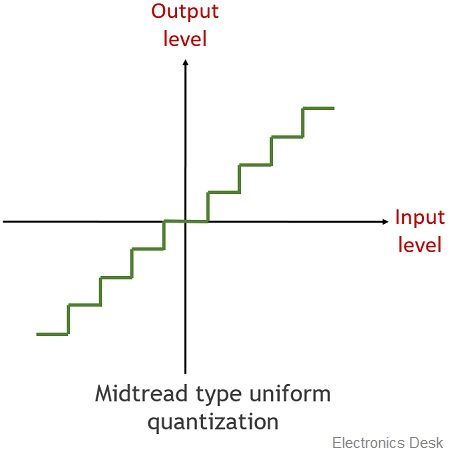 midtread quantization