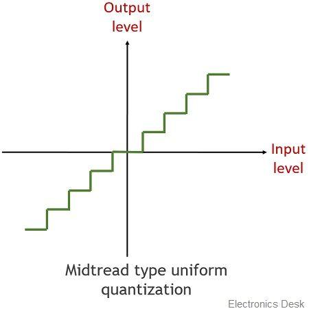 midtread quantization