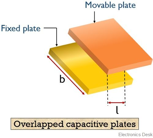 overlapped capactive plate transducer