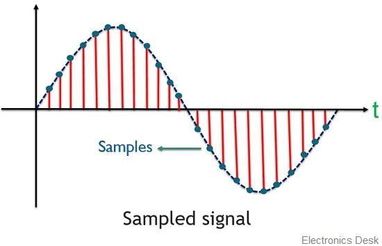 sampled signal