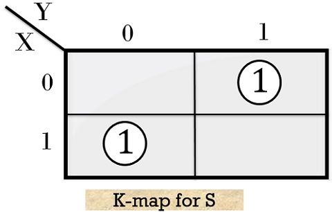 K map for sum of half adder