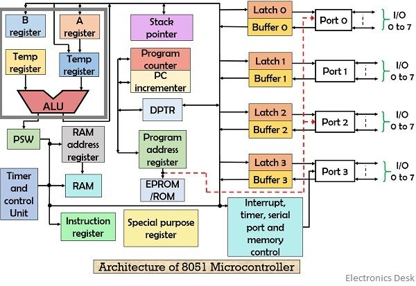 architecture of 8051 microcontroller