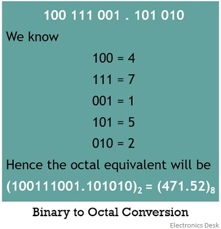 binary to octal conversion 2