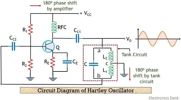 what is hartley oscillator? definition, working principle, circuit