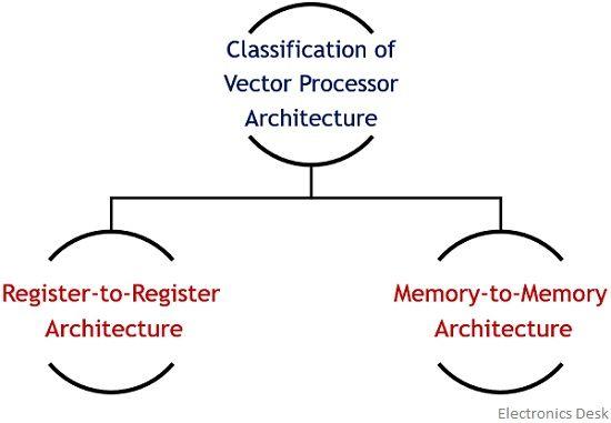 classification of vector processor