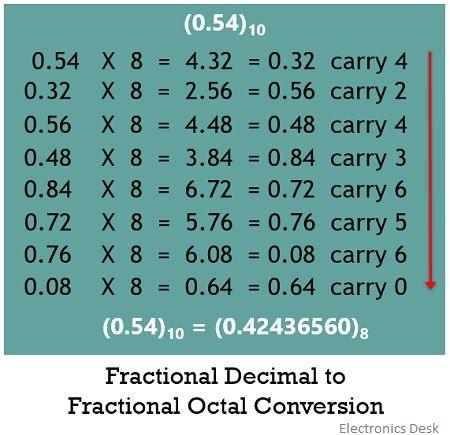 decimal to octal conversion 1