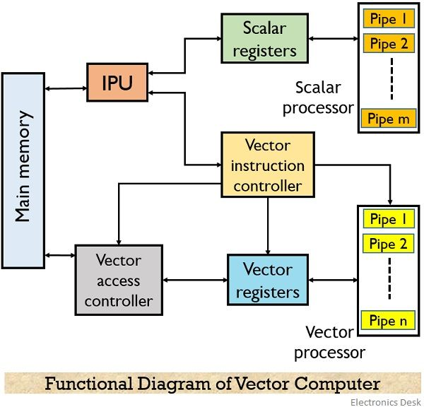 Definition of vector processing in computer architecture pdf