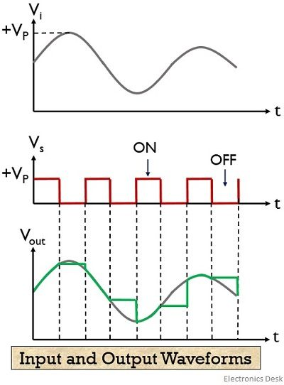 input and output waveform for practical sample and hold circuit