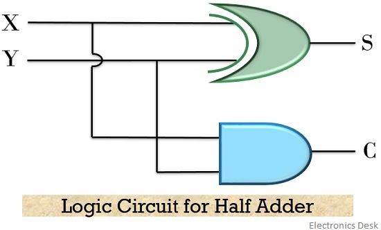 logic circuit for half adder