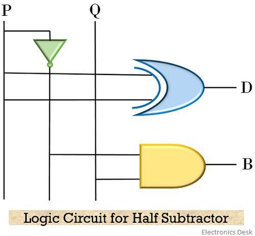 logic circuit for half subtractor