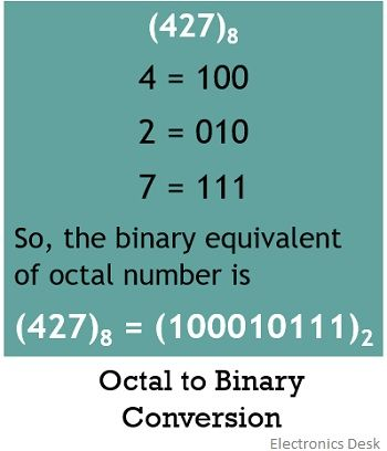 octal to binary conversion 1