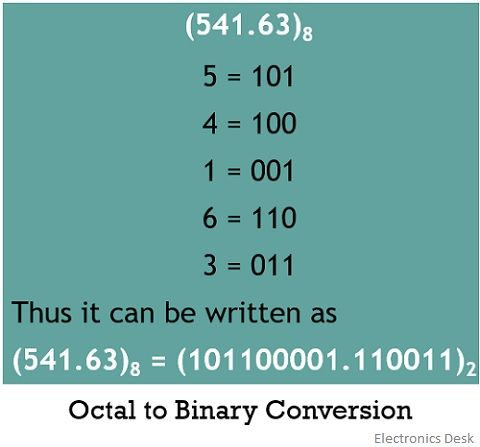 octal to binary conversion 2