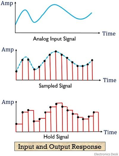 sampled and hold signal response