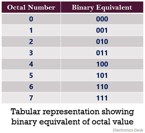 table for binary equivalent of octal