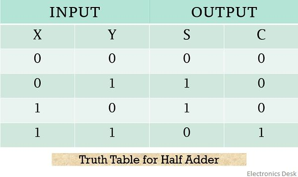 truth table for half adder