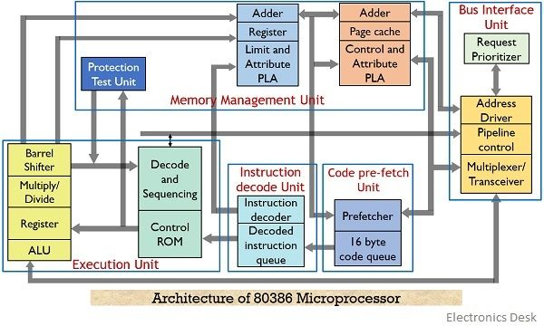 architecture of 80386 microprocessor