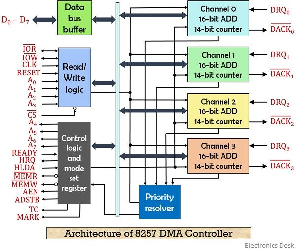 architecture of 8257 DMA controller