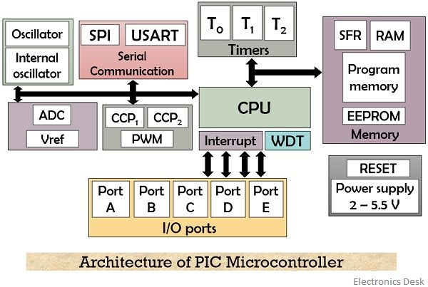 architecture of PIC microcontroller