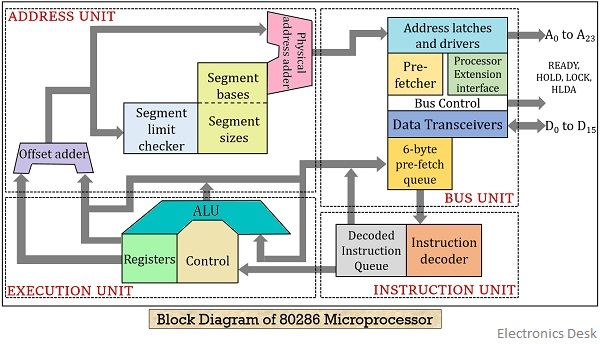 What is 80286 Microprocessor? Modes of Operation and Architecture of 80286  Microprocessor - Electronics DeskElectronics Desk